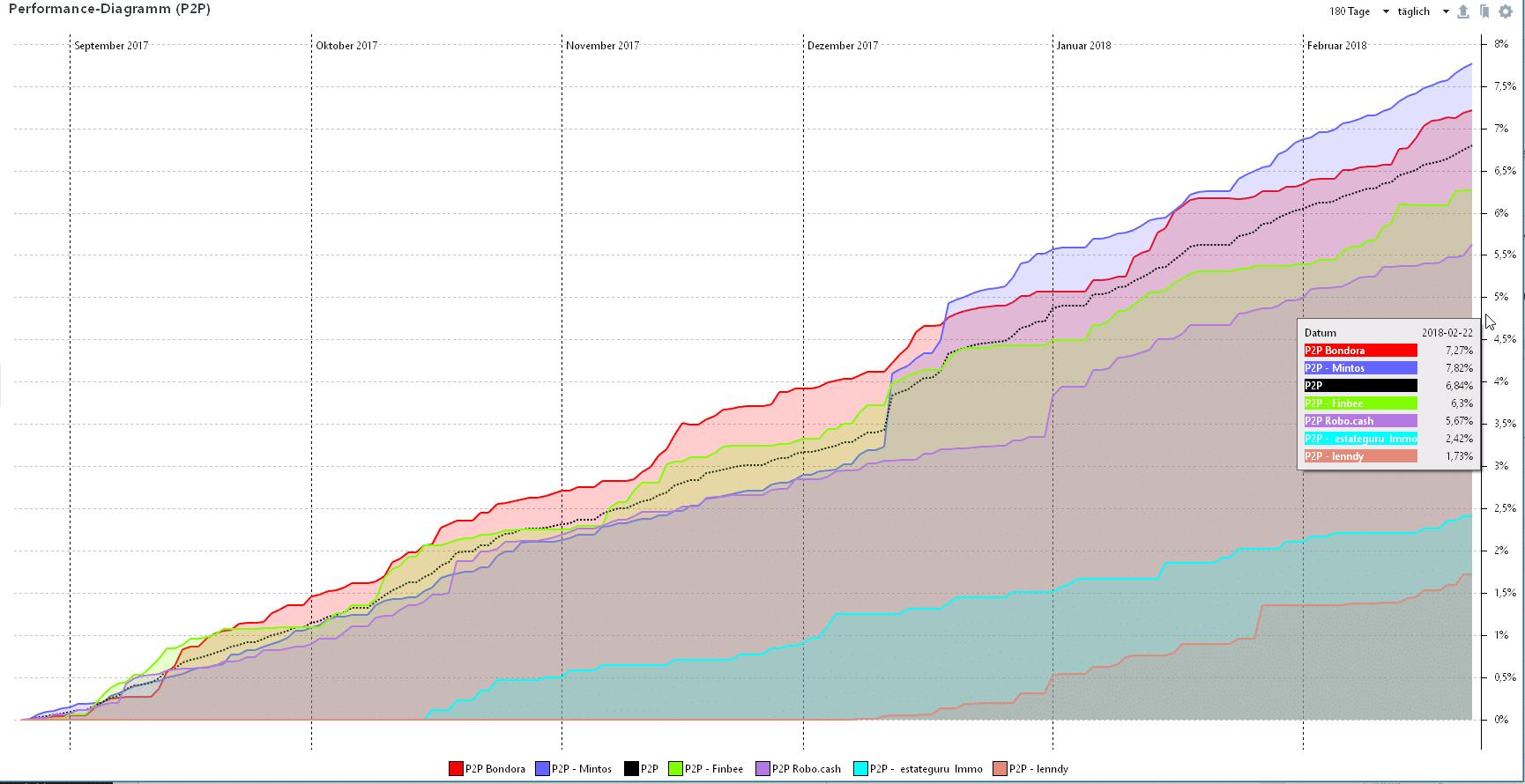 180 Tage P2P Rendite Zwischenstand aus Portfolio Performance