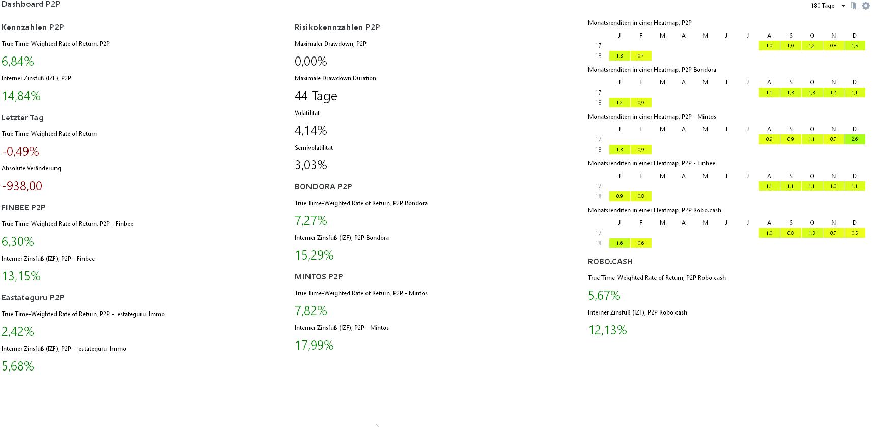 P2P Performance Heatmap Portfolio Performance