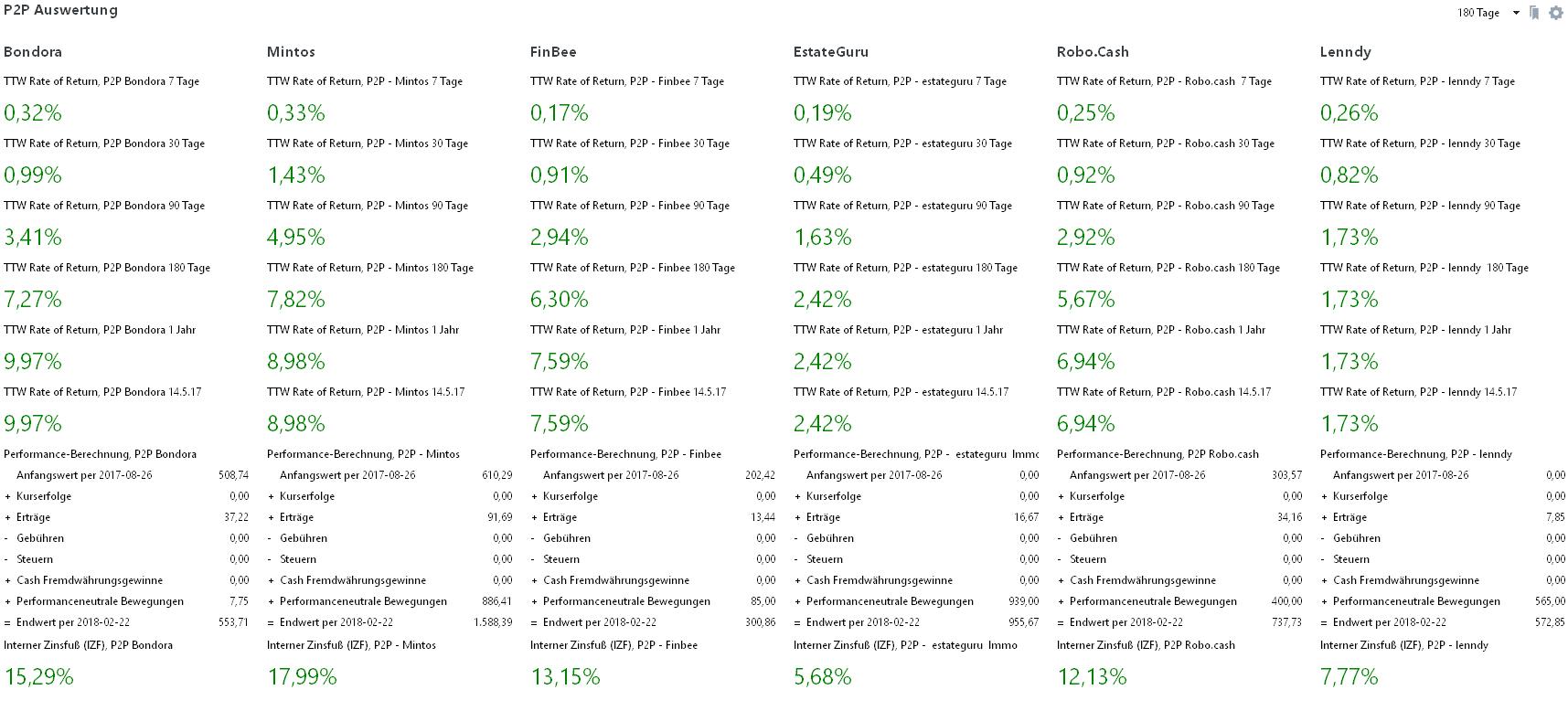 P2P Performance Auswertung View für Wochen Report