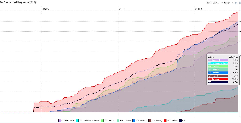 Rendite Chart P2P