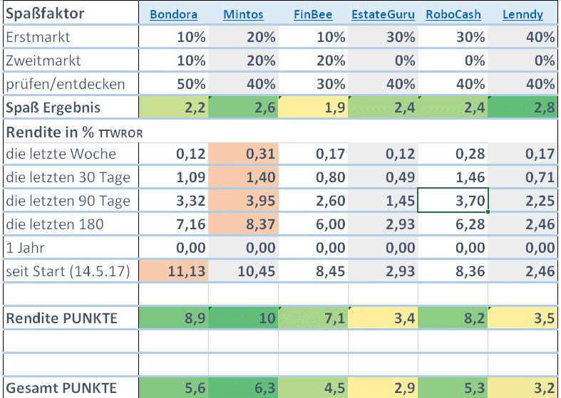 Auswertung P2P Plattformen