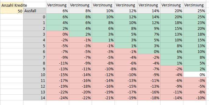 Tabelle über doe Auswirkung von Ausfällen auf die Rendite