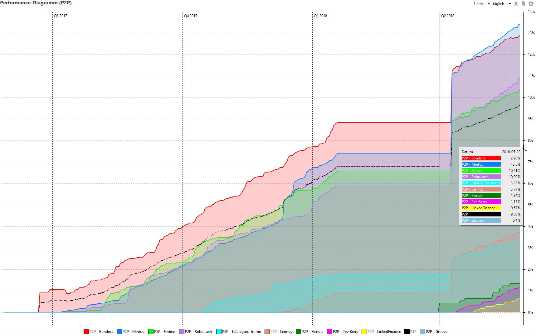 P2P Portfolio Performance Diagramm