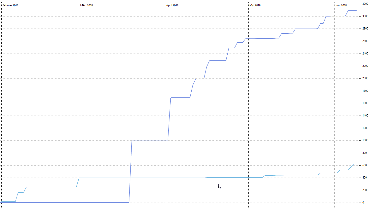 Vergleich LinkedFinance vs. Flender Portfolioaufbau je 50 € / Kredit