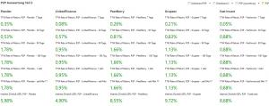P2P Portfolio Performance Zahlenwerk Teil 2