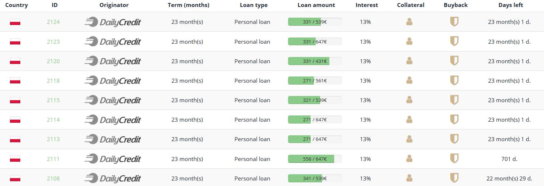 Lenndy Neuer Kreditanbahner