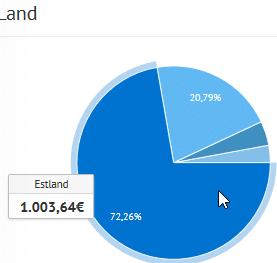 Bondora Verteilung