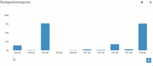 Bondora Rückgewinnungsrate