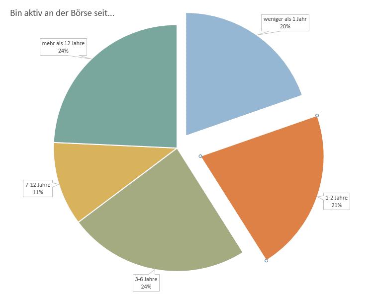 P2P Umfrage 2018 - bin an der Börse aktiv seit...