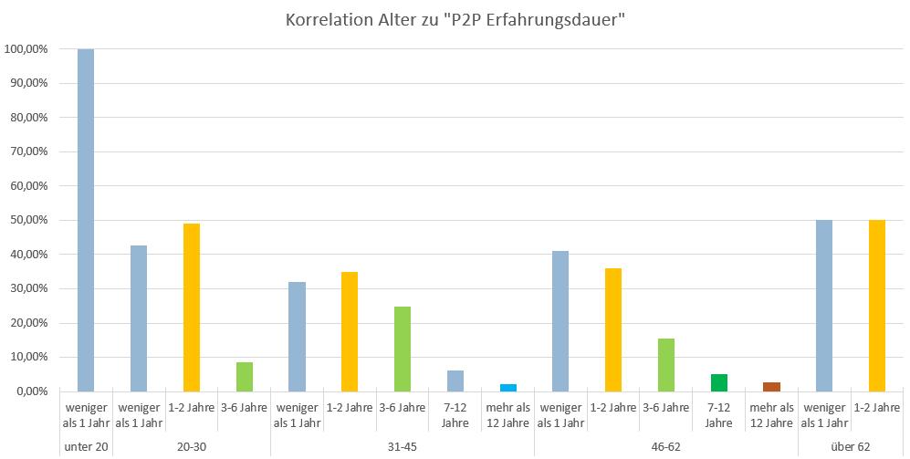 P2P Umfrage Erfahrungslevel mit P2P und Alter korreliert