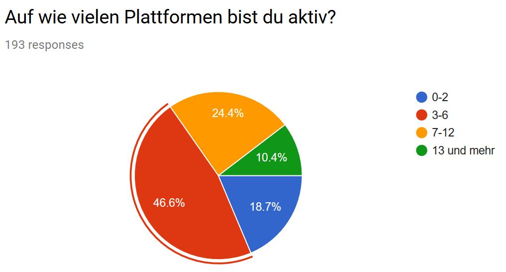 P2P Umfrage Plattformen