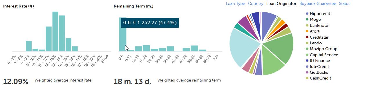 Mintos Verteilung - genügend diversifiziert trotz dem ungewollten Schwerpunkt auf Kurzläufern