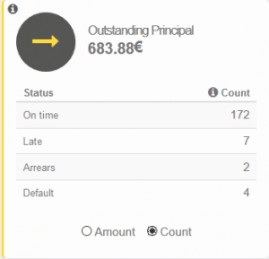 Finbee Dashboard Anzahl