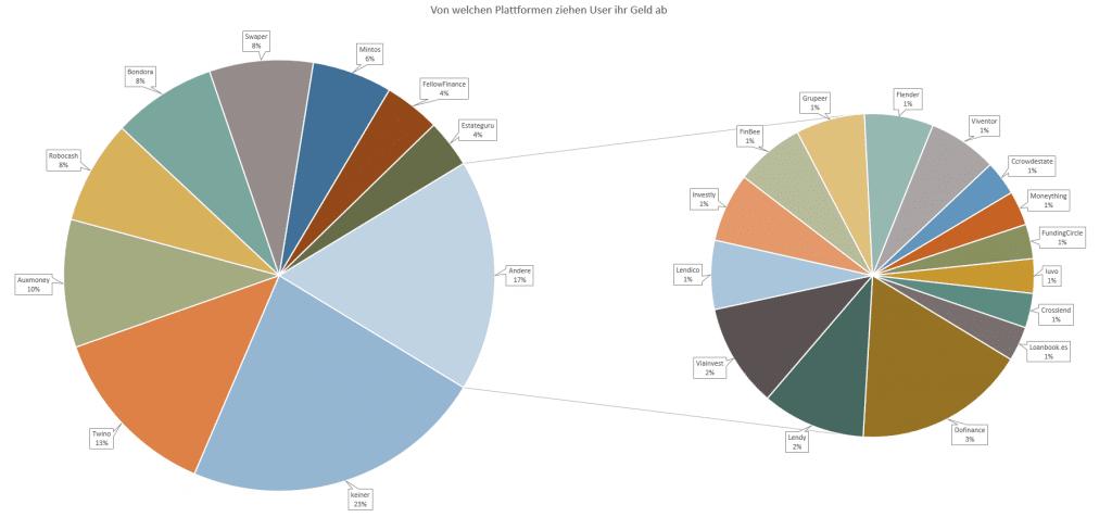 P2P Umfrage Auf welcher Plattformziehst du dein Geld ab?