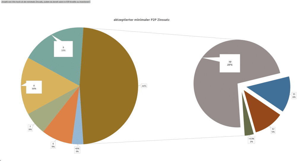 P2P Umfrage Minimal akzeptierter Zinssatz