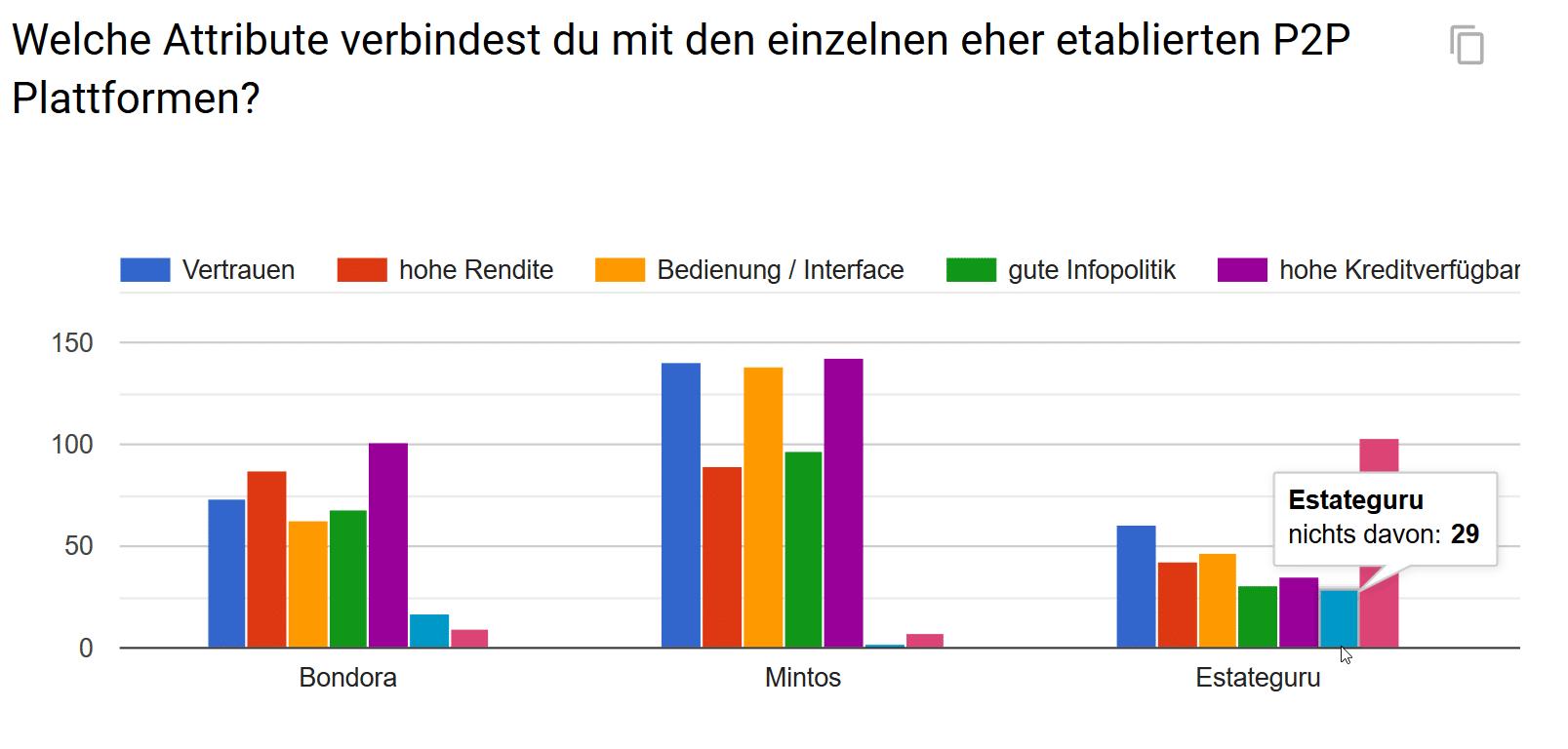 P2P Umfrage Welche Attribute verbindest du (positiv) mit den einzelnen Plattformen