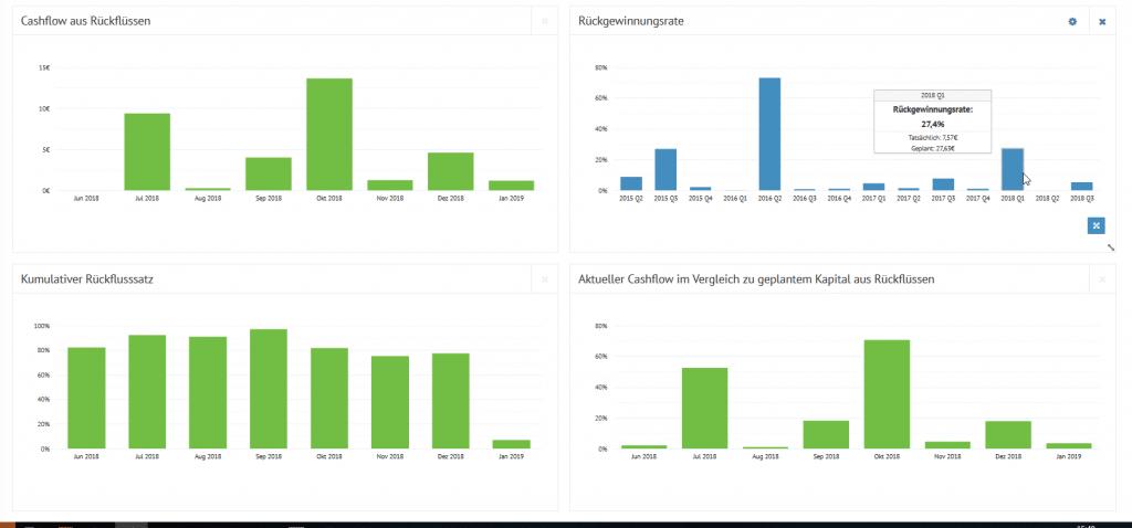 Bondora Rückgewinnungs Statistik