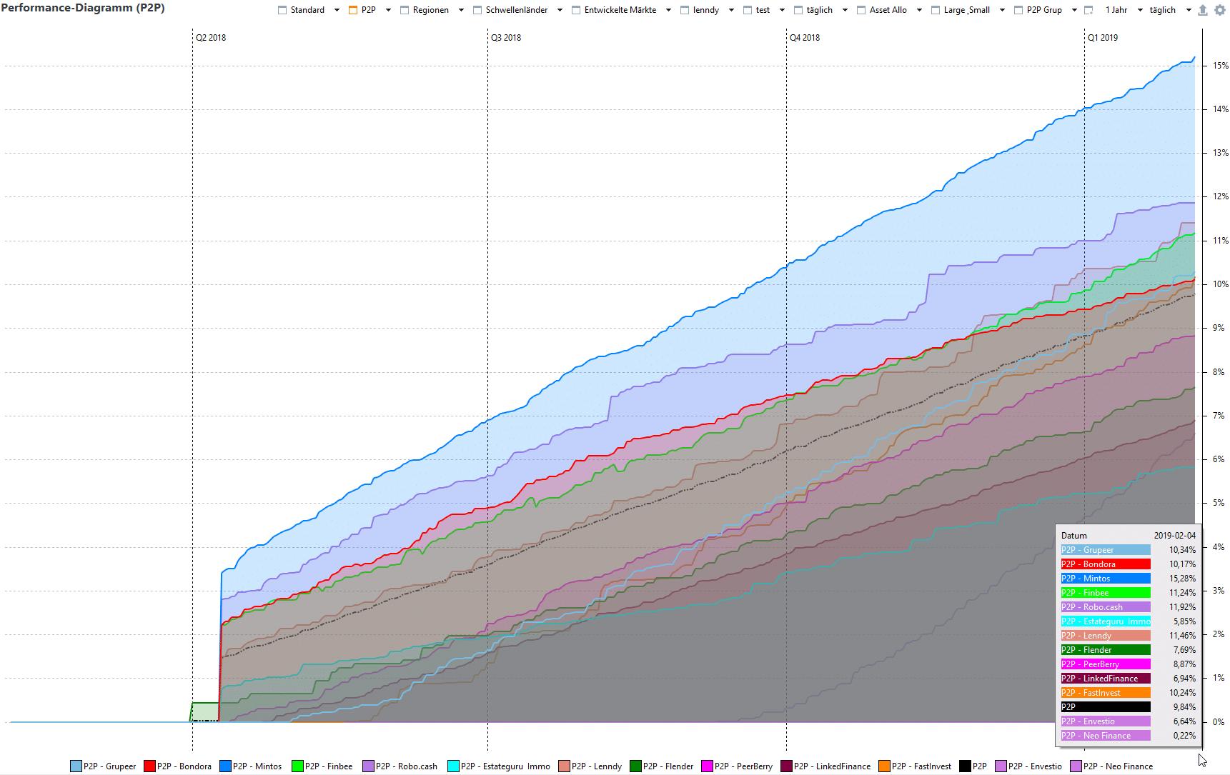 Portfolio Performance Jahreschart P2P