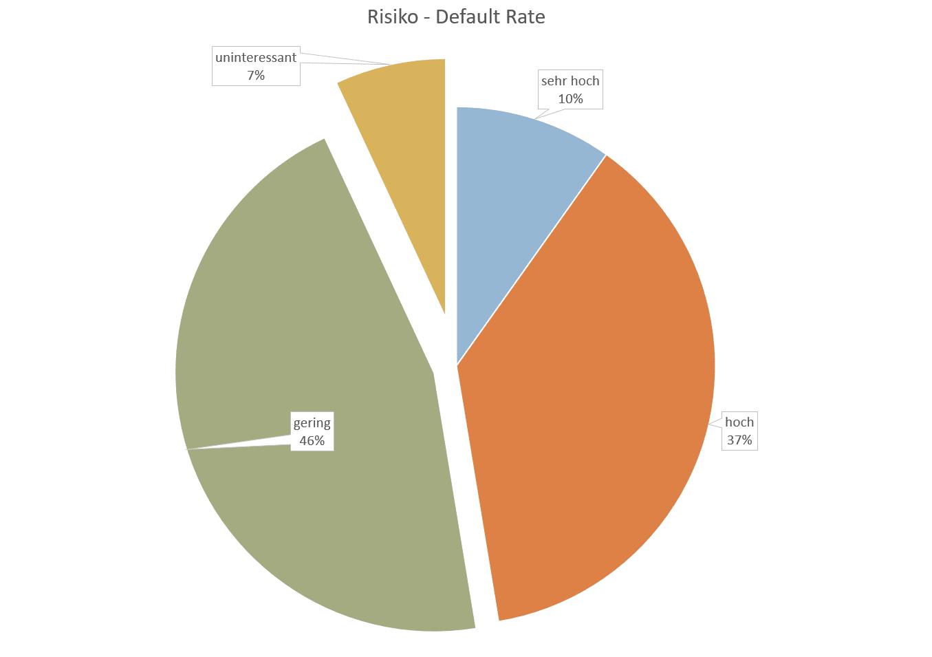 P2P Umfrageauswertung - Das Risiko durch eine Anstieg der default rate