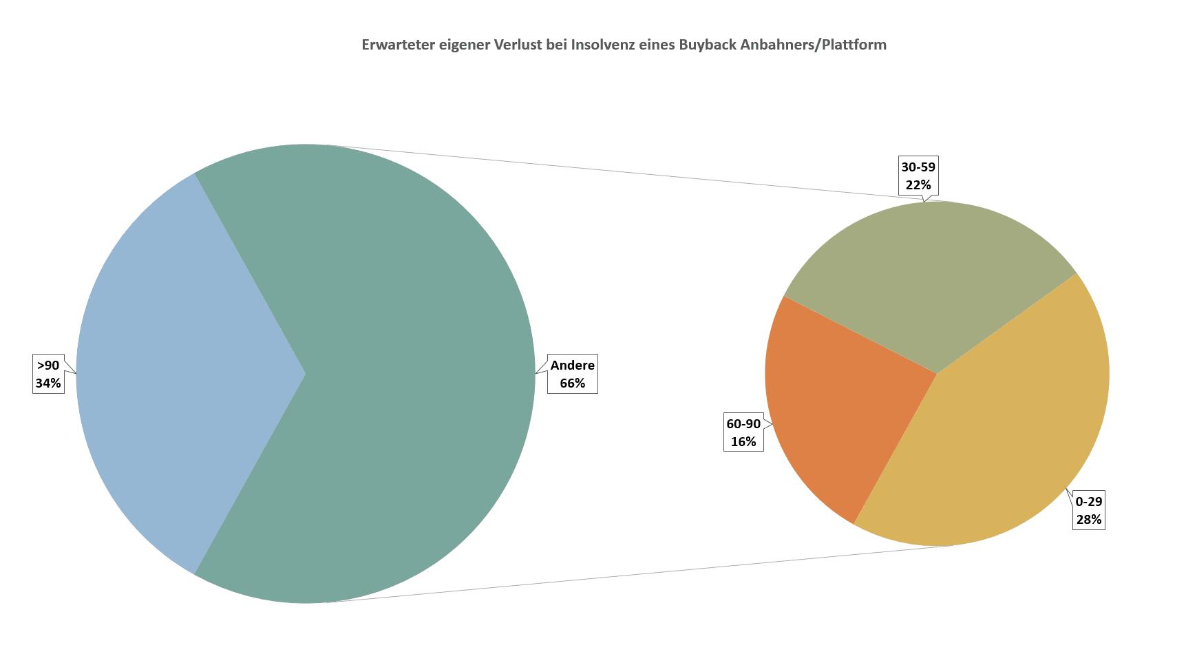 P2P Umfrageauswertung - Das Risiko durch eine Ausfall einer kompletten Plattform