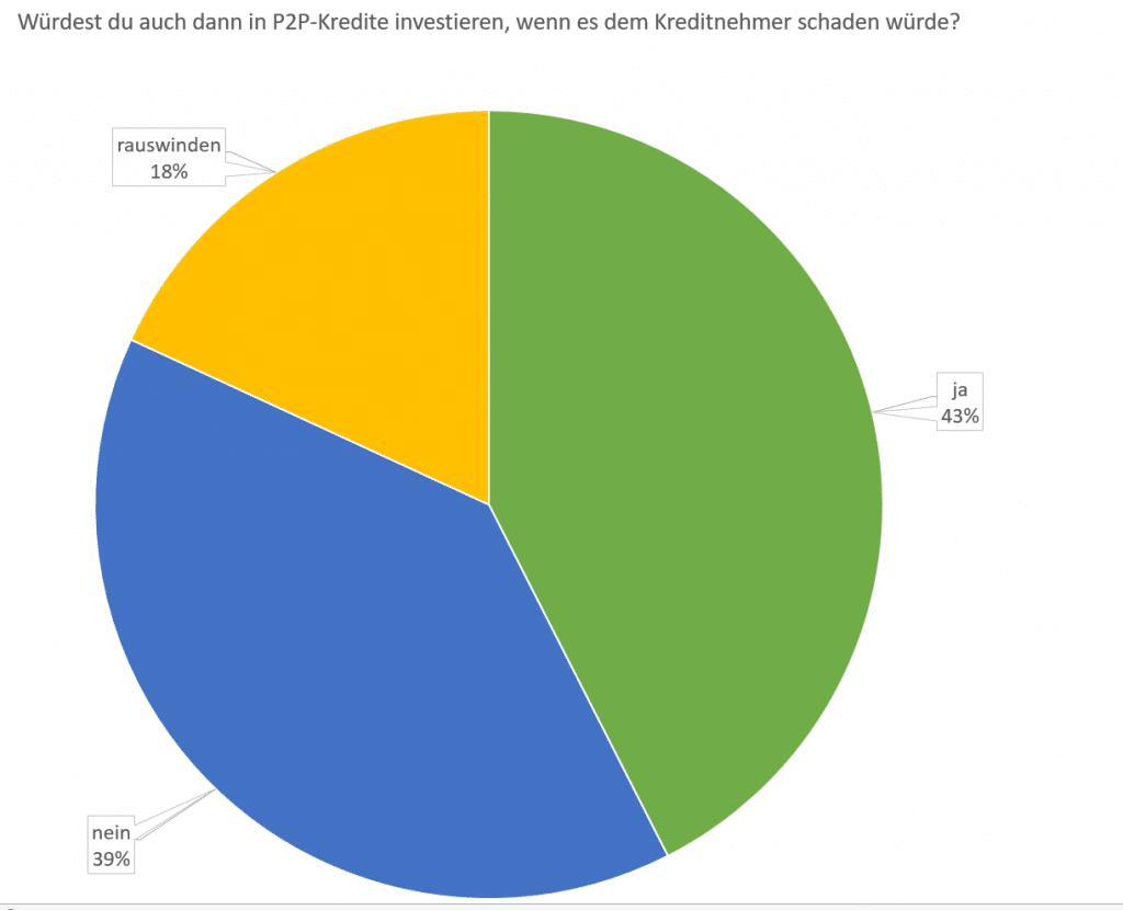 P2P Umfrageauswertung - Der Moralindikator, würde ich investieren wenn ich weiß das dies dem Kreditnehmer schaden wird?