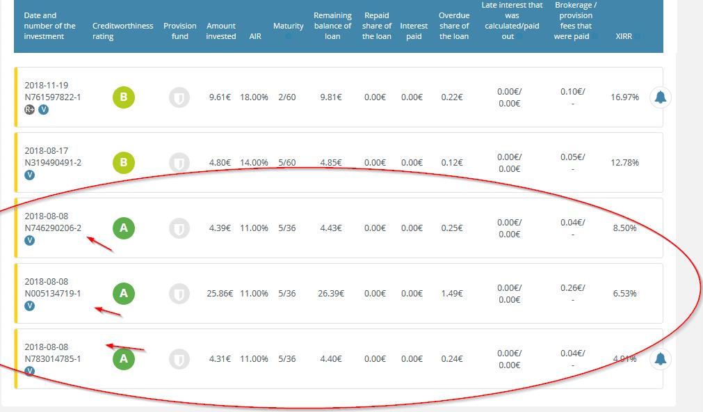Drei mal der gleiche Kredit nicht zu erkennen an der Nummer