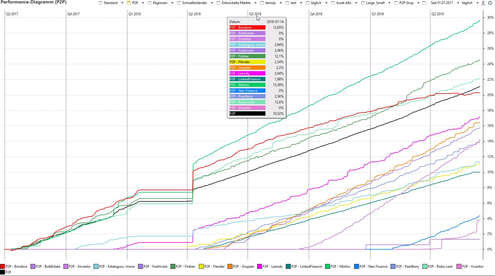 P2P Portfolio Volatilität