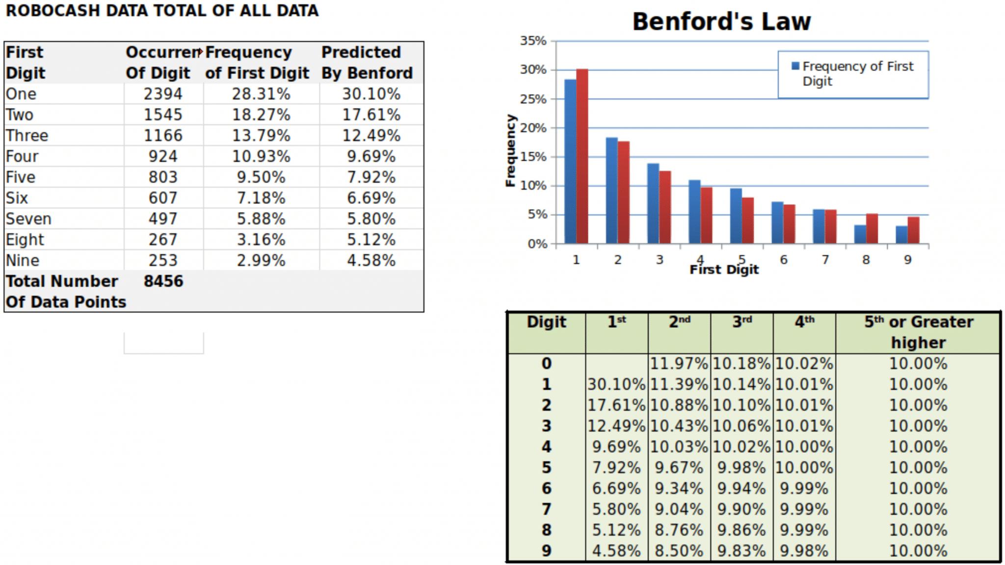 P2P Benford Analyse RoboCash
