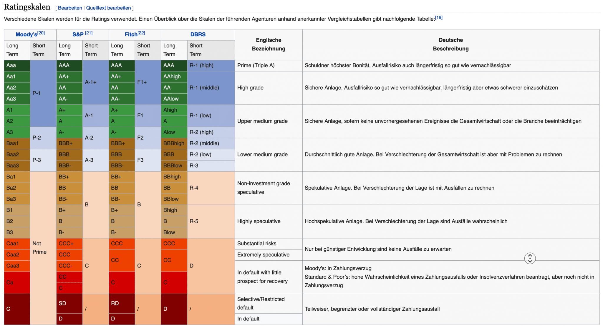 Ratingklassen wikipedia https://de.wikipedia.org/wiki/Rating