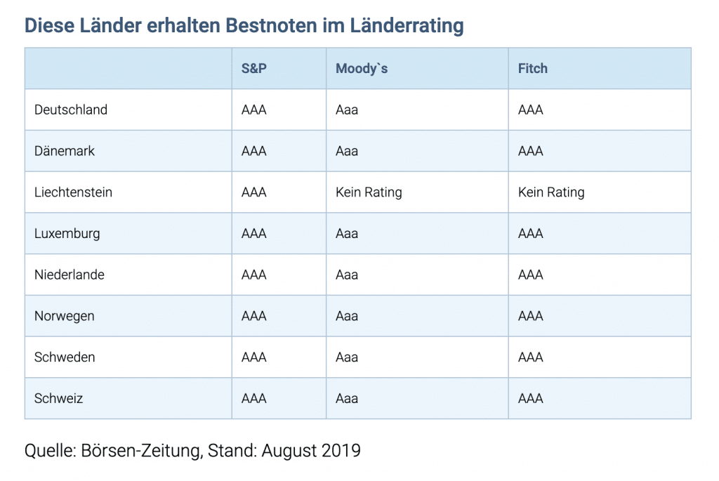 Länder mit guter Bonität Q: https://www.vergleich.de/laenderrating.html