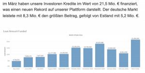 Estateguru NL Wachstum März 2021