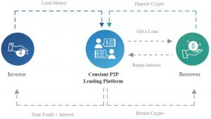 Ablauf beim Krypto Lending