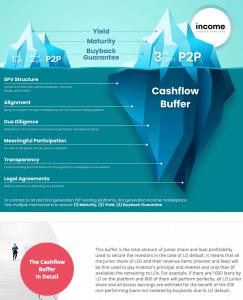 P2P Kredite Plattform Income