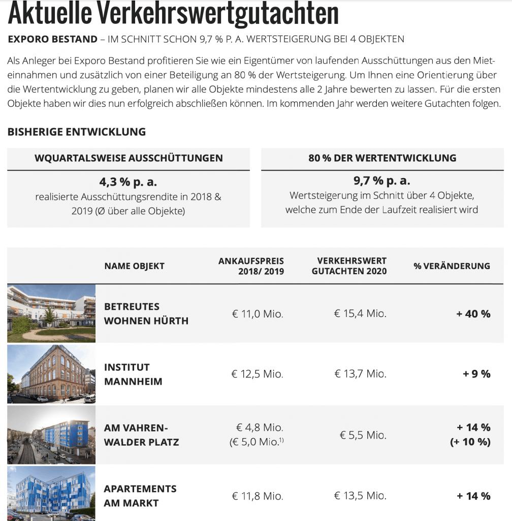 Exporo PROPVEST Bestandsobjekt Mietausschüttung Rendite Wertzuwachs mit PROPVEST