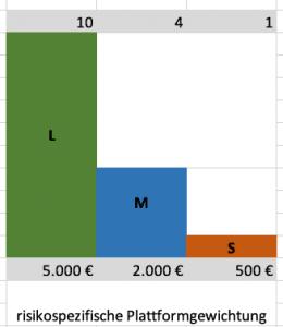 P2P Kredite Anlagestrategie Portfolio Strategie
